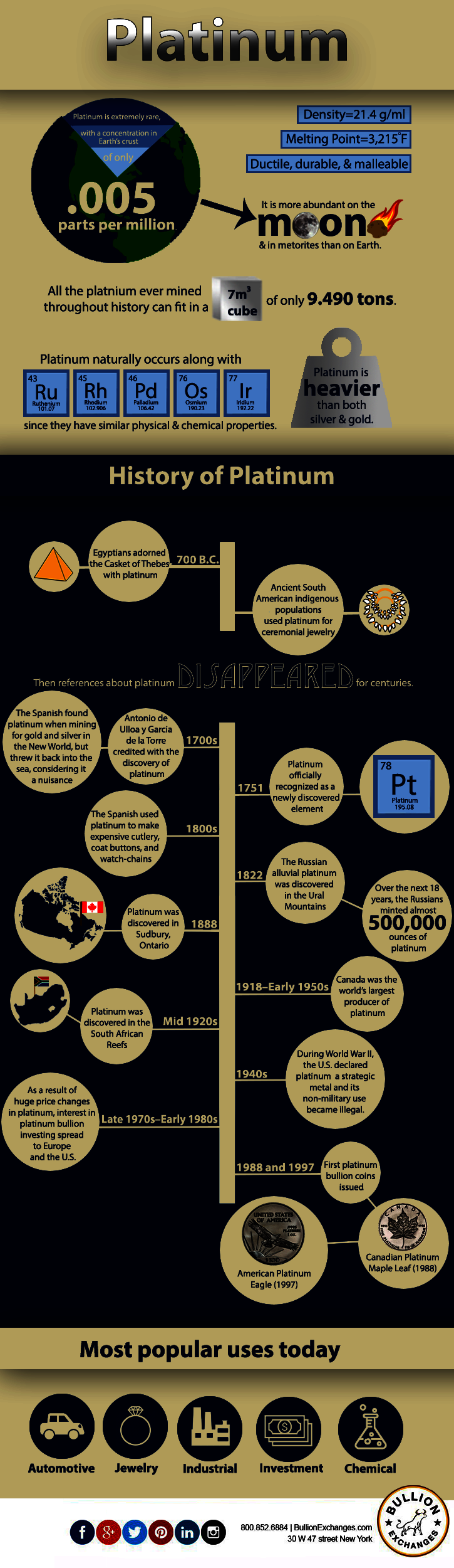 History of Platinum Infographic